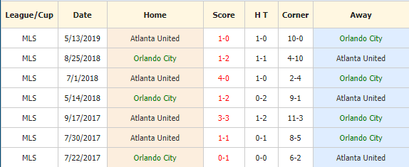 Soi-keo-bong-da-Orlando City-SC-vs-Atlanta-United FC-4