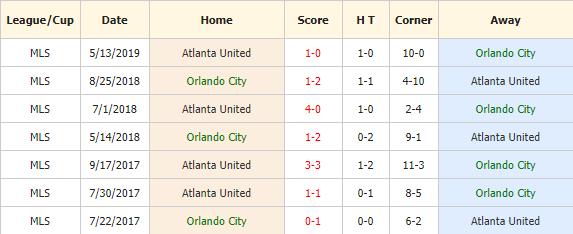 Soi-keo-bong-da-Orlando-City-SC-vs-Atlanta-United-FC-4