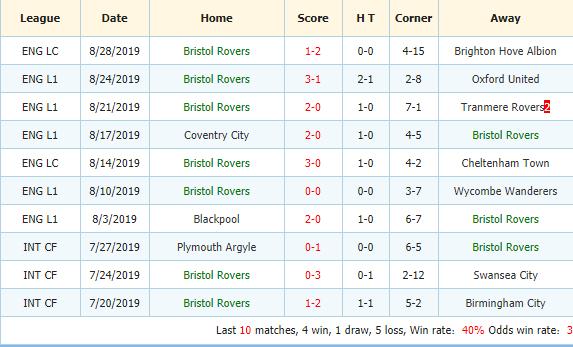 Soi-keo-bong-da-Plymouth-vs-Bristol-Rovers-3