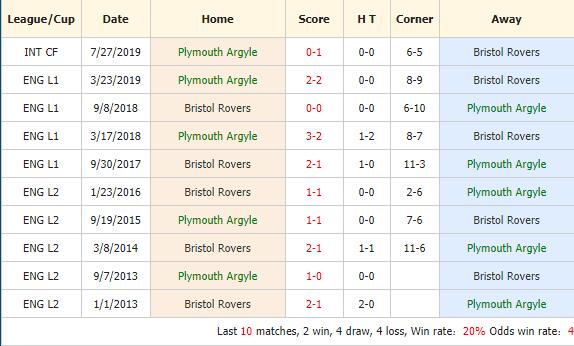 Soi-keo-bong-da-Plymouth-vs-Bristol-Rovers-4