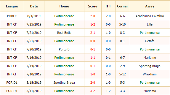 Soi-keo-bong-da-Portimonense-vs-Belenenses-2