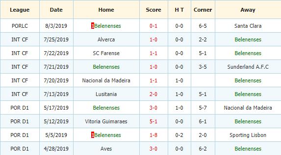 Soi-keo-bong-da-Portimonense-vs-Belenenses-3