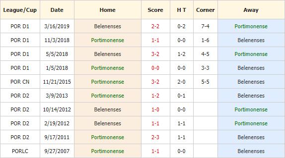 Soi-keo-bong-da-Portimonense-vs-Belenenses-4