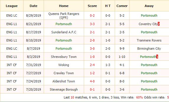 Soi-keo-bong-da-Portsmouth-vs-Crawley-Town-2