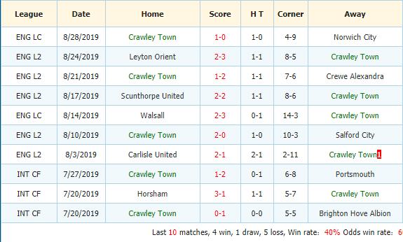 Soi-keo-bong-da-Portsmouth-vs-Crawley-Town-3