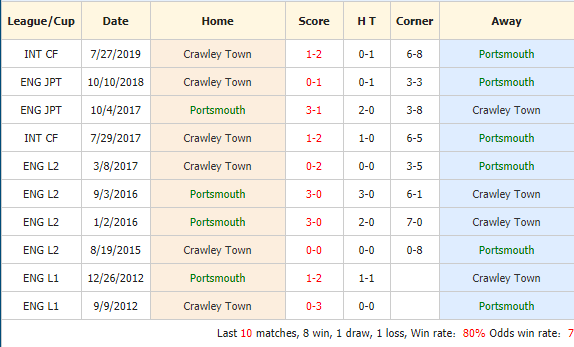 Soi-keo-bong-da-Portsmouth-vs-Crawley-Town-4