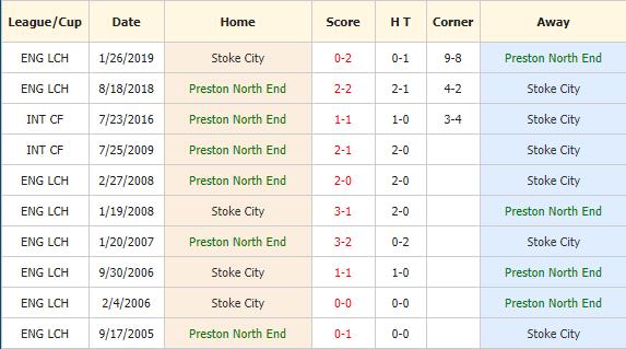 Soi-keo-bong-da-Preston-vs-Stoke City-4