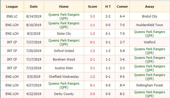 Soi-keo-bong-da-QPR-vs-Swansea-2