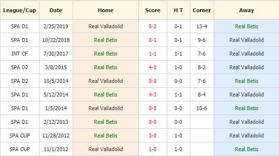 Soi-keo-bong-da-Real-Betis-vs-Valladolid-4