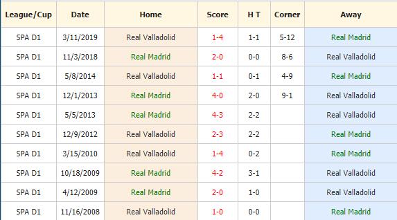 Soi-keo-bong-da-Real Madrid-vs-Valladolid-4