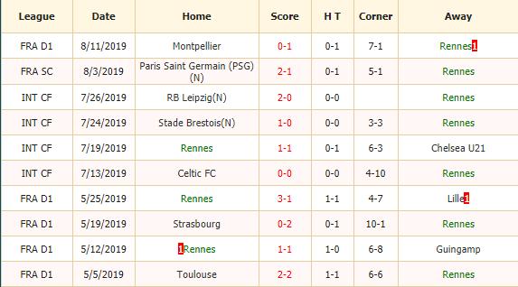 Soi-keo-bong-da-Rennes-vs-Paris-Saint-Germain-2