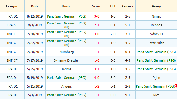 Soi-keo-bong-da-Rennes-vs-Paris-Saint-Germain-3