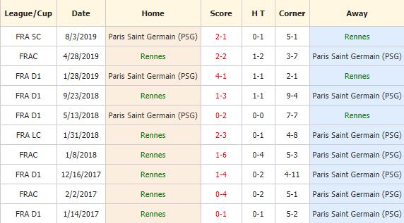 Soi-keo-bong-da-Rennes-vs-Paris-Saint-Germain-4