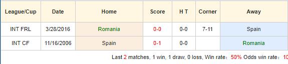 Soi-keo-bong-da-Romania-vs-Tây-Ban-Nha-4