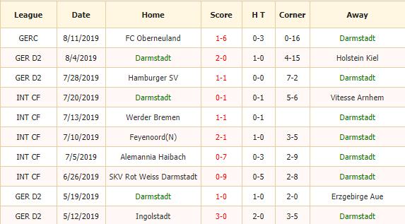 Soi-keo-bong-da-SV-Darmstadt-98-vs-Dynamo-Dresden-2