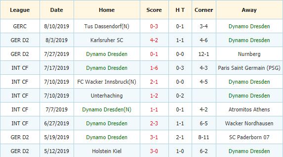 Soi-keo-bong-da-SV-Darmstadt-98-vs-Dynamo-Dresden-3