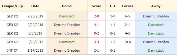 Soi-keo-bong-da-SV-Darmstadt-98-vs-Dynamo-Dresden-4