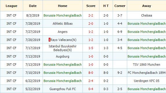 Soi-keo-bong-da-SV-Sandhausen-vs-Borussia-Monchengladbach-3