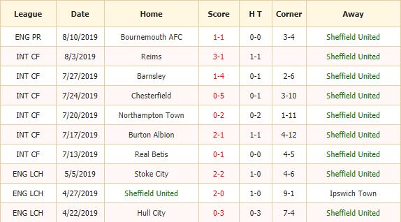 Soi-keo-bong-da-Sheffield Utd-vs-Crystal-Palace-2