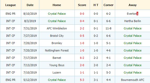 Soi-keo-bong-da-Sheffield Utd-vs-Crystal-Palace-3