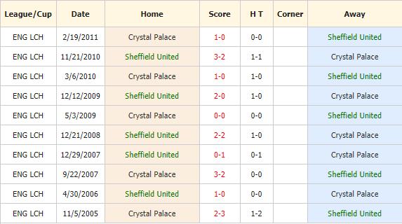 Soi-keo-bong-da-Sheffield Utd-vs-Crystal-Palace-4