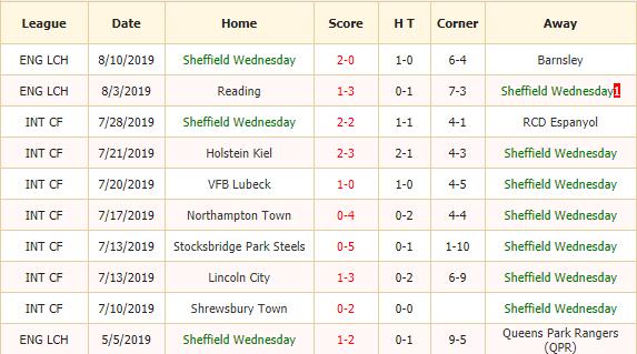 Soi-keo-bong-da-Sheffield-Wednesday-vs-Luton-2