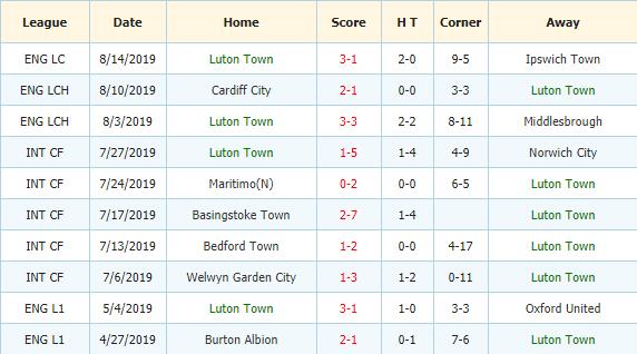 Soi-keo-bong-da-Sheffield-Wednesday-vs-Luton-3
