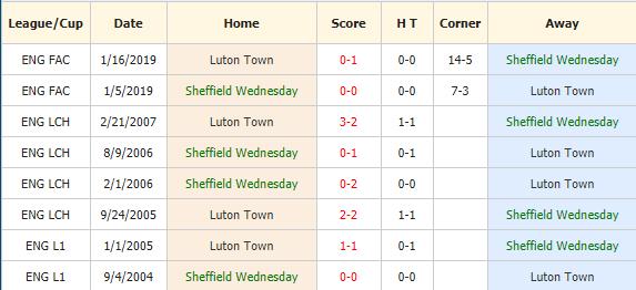 Soi-keo-bong-da-Sheffield-Wednesday-vs-Luton-4