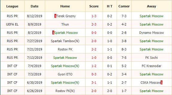 Soi-keo-bong-da-Spartak-Moscow-vs-CSKA-Moscow-2