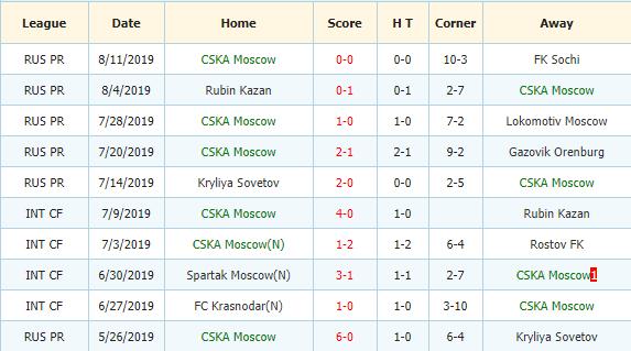 Soi-keo-bong-da-Spartak-Moscow-vs-CSKA-Moscow-3