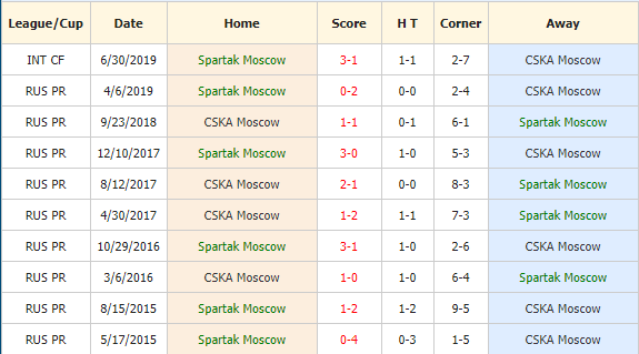 Soi-keo-bong-da-Spartak-Moscow-vs-CSKA-Moscow-4