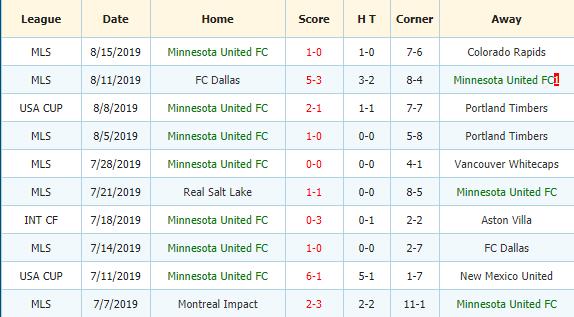 Soi-keo-bong-da-Sporting-Kansas City-vs-Minnesota-FC-3