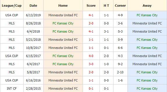 Soi-keo-bong-da-Sporting-Kansas City-vs-Minnesota-FC-4