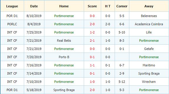 Soi-keo-bong-da-Tondela-vs-Portimonense-3