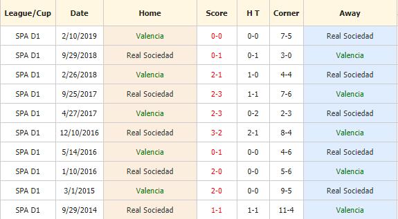 Soi-keo-bong-da-Valencia-vs-Real-Sociedad-4