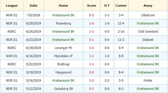 Soi-keo-bong-da-Valerenga-vs -Kristiansund-BK-3