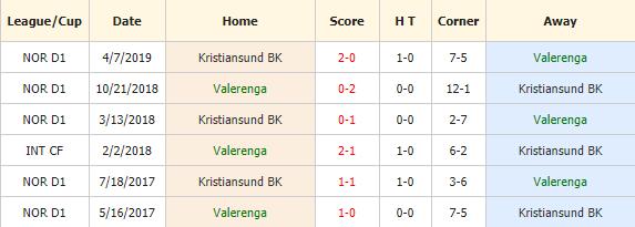 Soi-keo-bong-da-Valerenga-vs -Kristiansund-BK-4