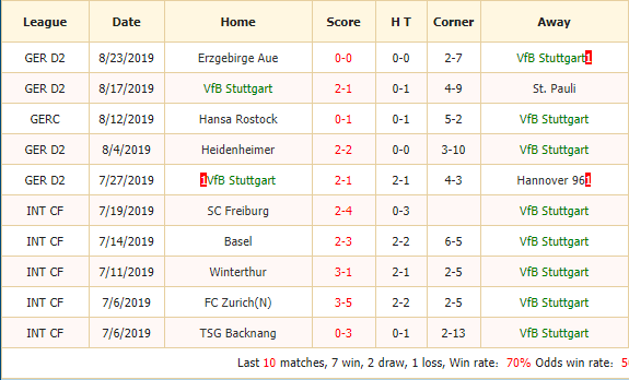 Soi-keo-bong-da-VfB-Stuttgart-vs-VfL-Bochum-2