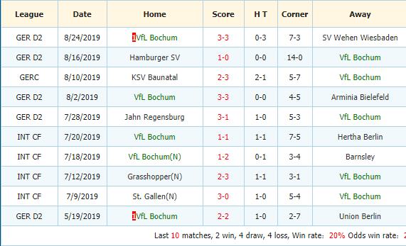 Soi-keo-bong-da-VfB-Stuttgart-vs-VfL-Bochum-3