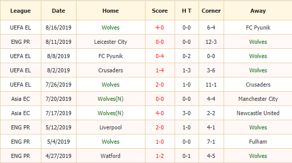 Soi-keo-bong-da-Wolves-vs-Burnley-2