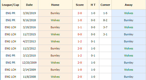 Soi-keo-bong-da-Wolves-vs-Burnley-4