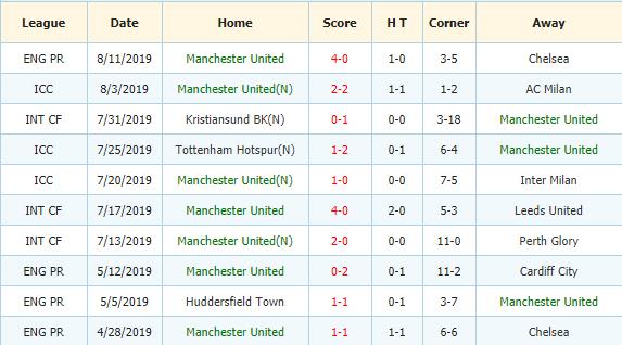Soi-keo-bong-da-Wolves-vs-Manchester-United-3