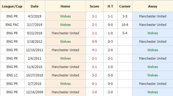 Soi-keo-bong-da-Wolves-vs-Manchester-United-4