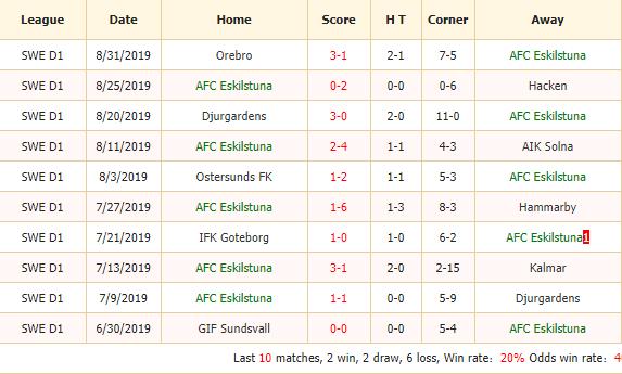 Nhan-dinh-keo-bong-da-AFC-Eskilstuna-vs-IF-Elfsborg-2