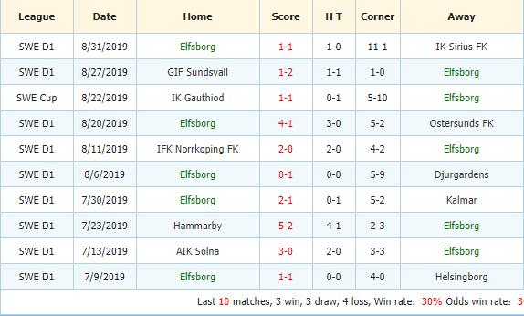 Nhan-dinh-keo-bong-da-AFC-Eskilstuna-vs-IF-Elfsborg-3