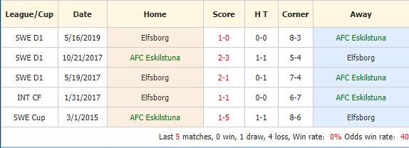 Nhan-dinh-keo-bong-da-AFC-Eskilstuna-vs-IF-Elfsborg-4