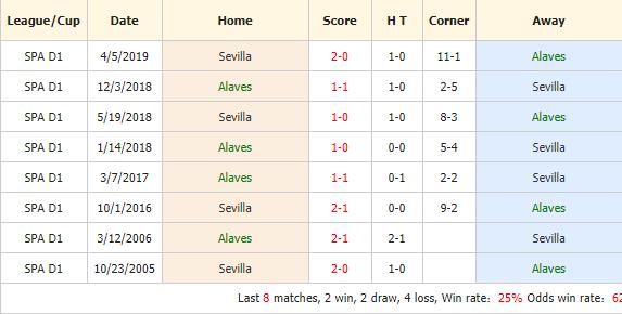 Nhan-dinh-keo-bong-da-Alaves-vs-Sevilla-4