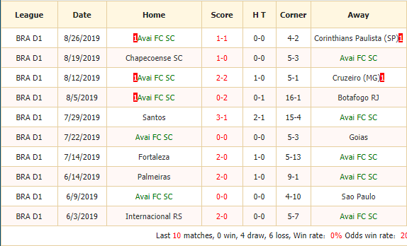 Nhan-dinh-keo-bong-da-Avai-vs-Flamengo-2