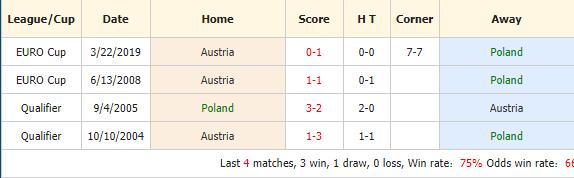 Nhan-dinh-keo-bong-da-Ba-Lan-vs-Áo-4