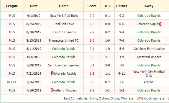 Nhan-dinh-keo-bong-da-Colorado-Rapids-vs-Los-Angeles-Galaxy-2